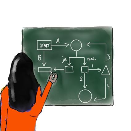 Plannen - in kaart brengen